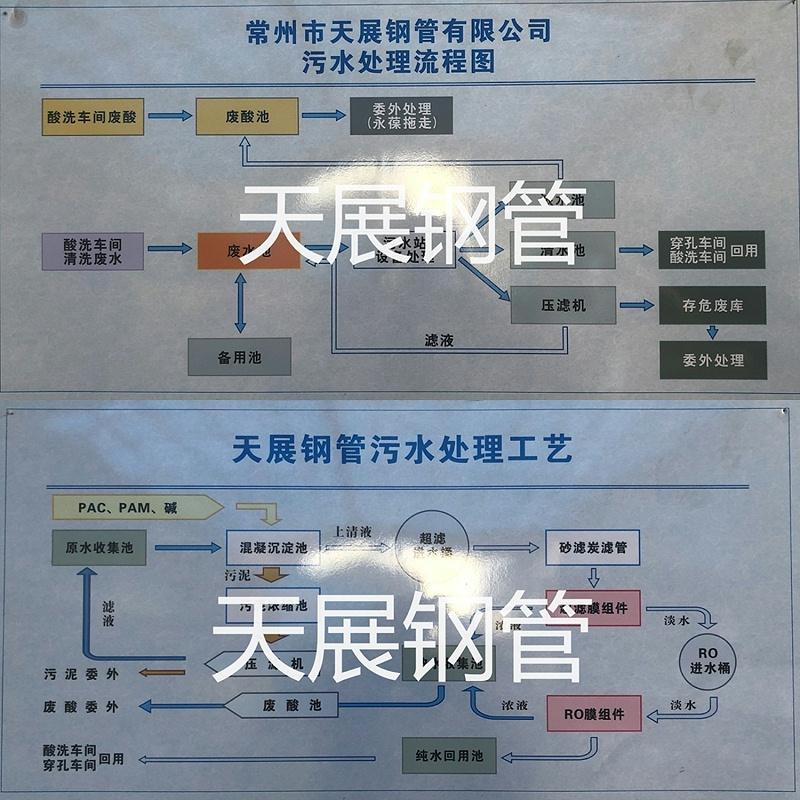 污水处理指示牌