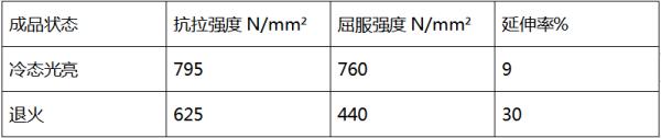40cr钢管热处理前后机械性能对比