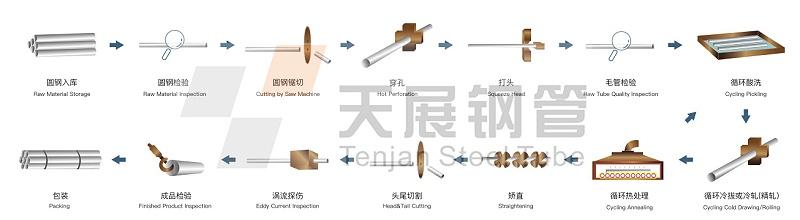 钢管生产全流程图